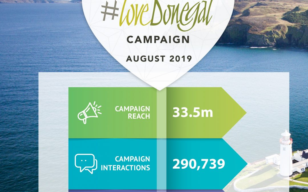 #LoveDonegal Campaign Reaches Over 33m